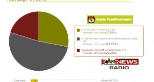 Pilkada Madina 2015 Dahlan-Suheri Unggul Dengan 52,2 % Hasil Sementara