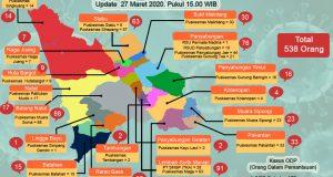 Update Penanganan COVID-19 Madina: 538 ODP, 477 Sehat