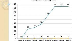 Grafik Percepatan Penanganan Covid-19 Kabupaten Mandailing Natal