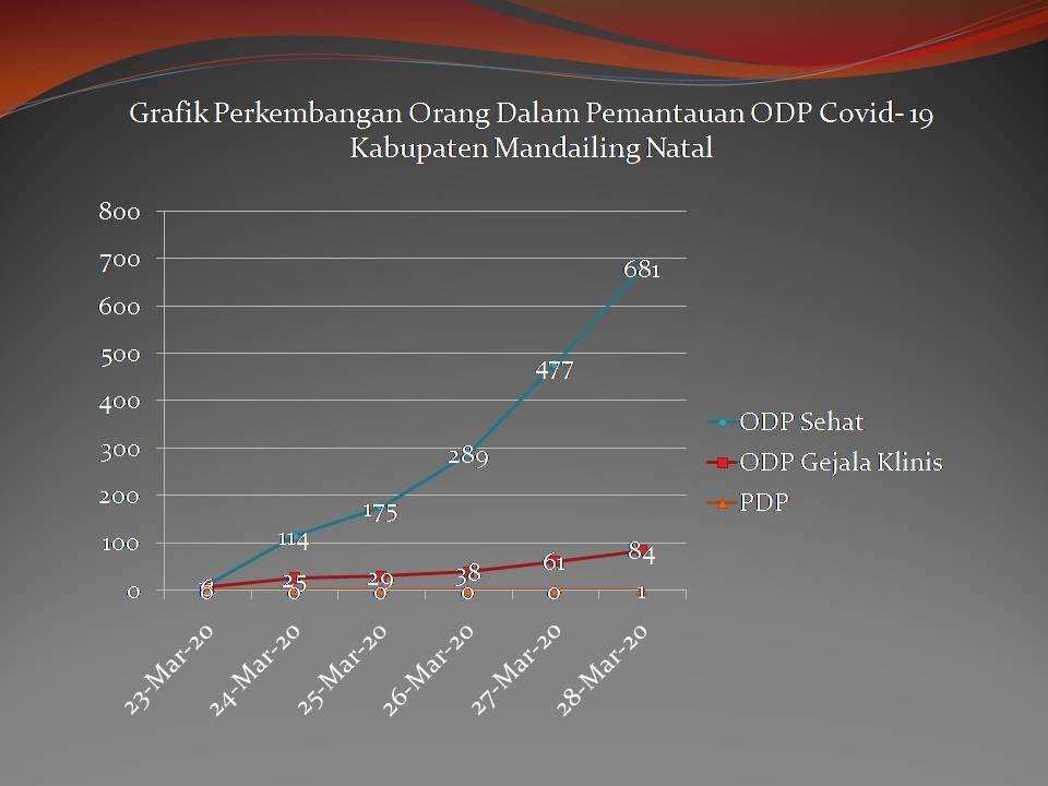 Grafik Perkembangan Orang dalam Pantauan ODP Covid-19