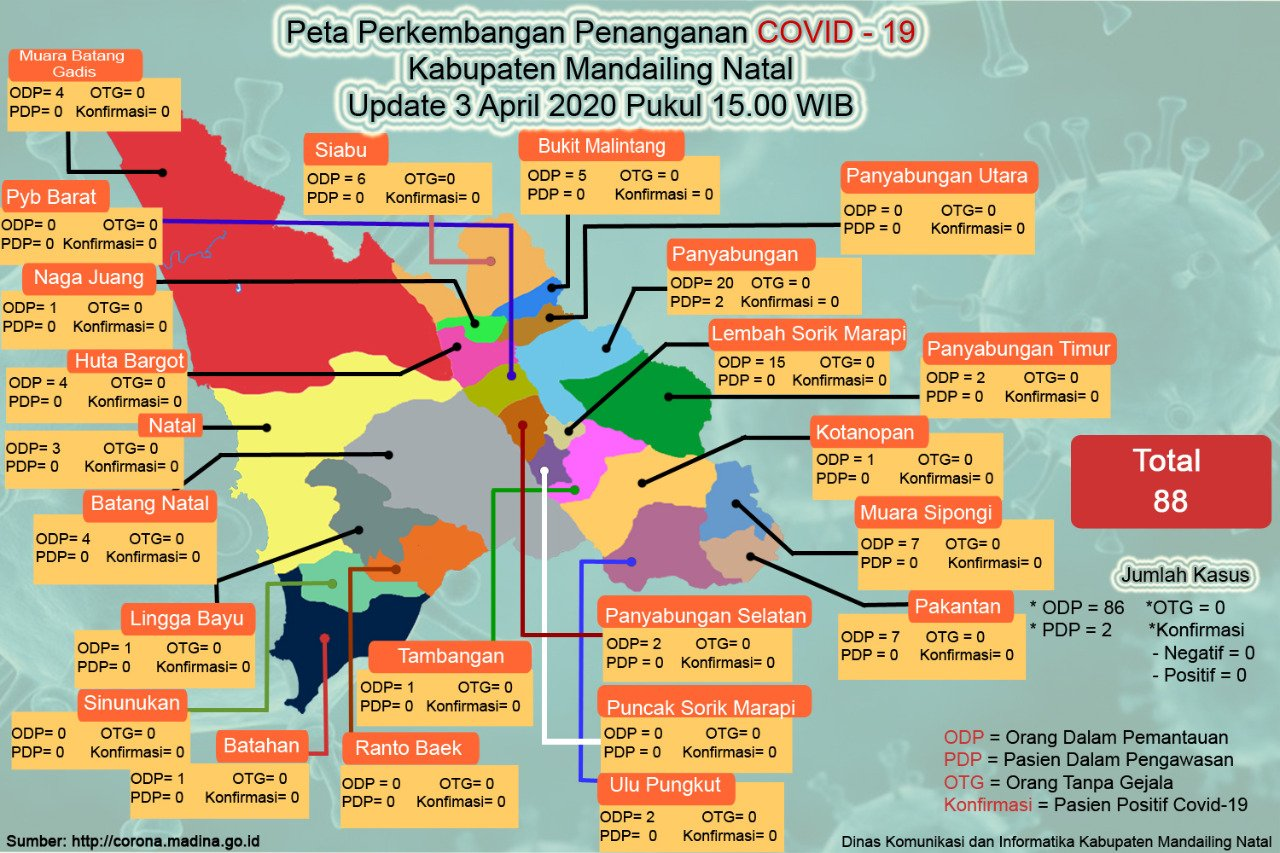Update Data Percepatan Penanganan Covid-19 Madina per 3 April 2020