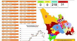 Covid-19 di Madina: Kontak Erat Kembali Bertambah