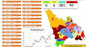 Perkembangan Covid-19 di Madina: 60 Positif 351 Kontak Erat