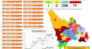 Covid-19 di Madina: Pasien Positif terus Bertambah