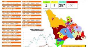 Covid-19 di Madina: Pasien Postif dan Kontak Erat Bertambah
