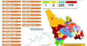 Covid-19 di Madina: 109 Orang Terkonfirmasi Positif